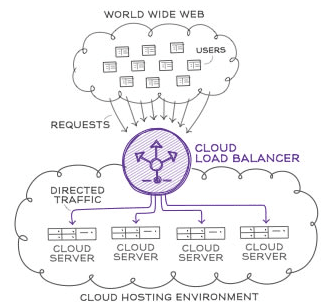 cloud environment - Our Online Marketing Infrastructure